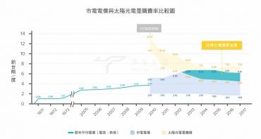 你知道嗎?台灣夏季,太陽能發電自用可能比售電更划算
