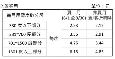 台電營業用電電價表