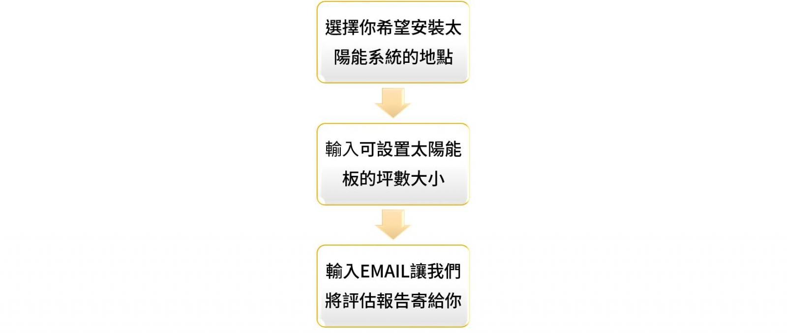 太陽能計算器使用三步驟
