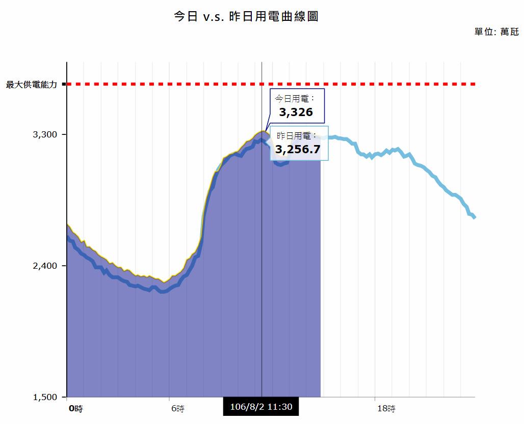 台電的每日電力負載曲線