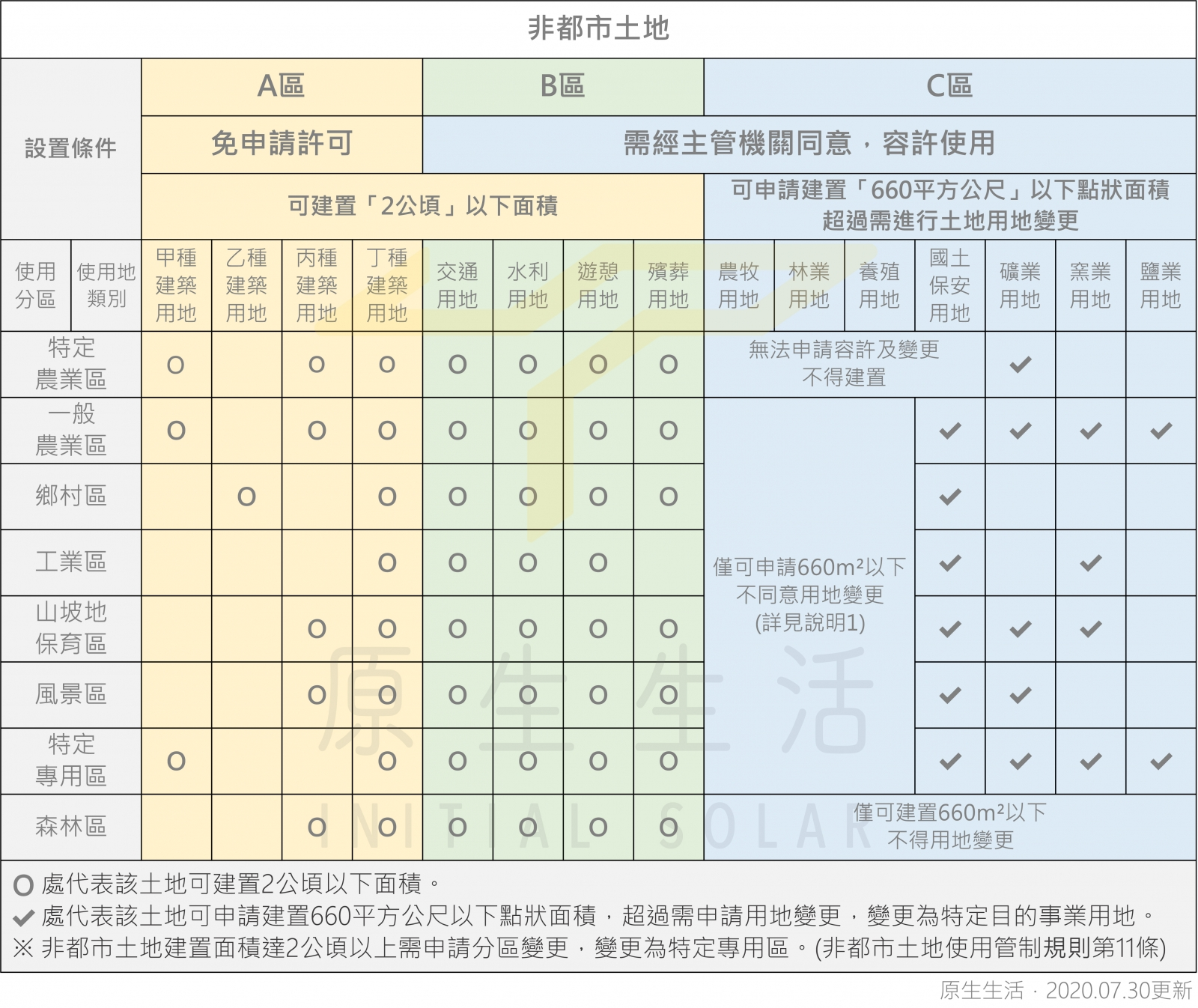 非都市土地建置限制總表