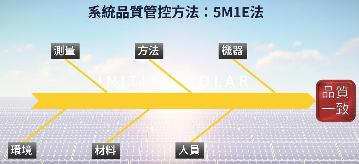 太陽能發電系統品質管控