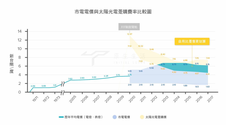 台灣市電電價與太陽光電躉購費率比較圖