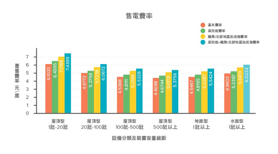 2017台灣太陽能發電躉購費率圖