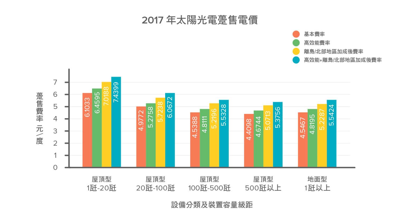 2017年太陽光電躉購電價