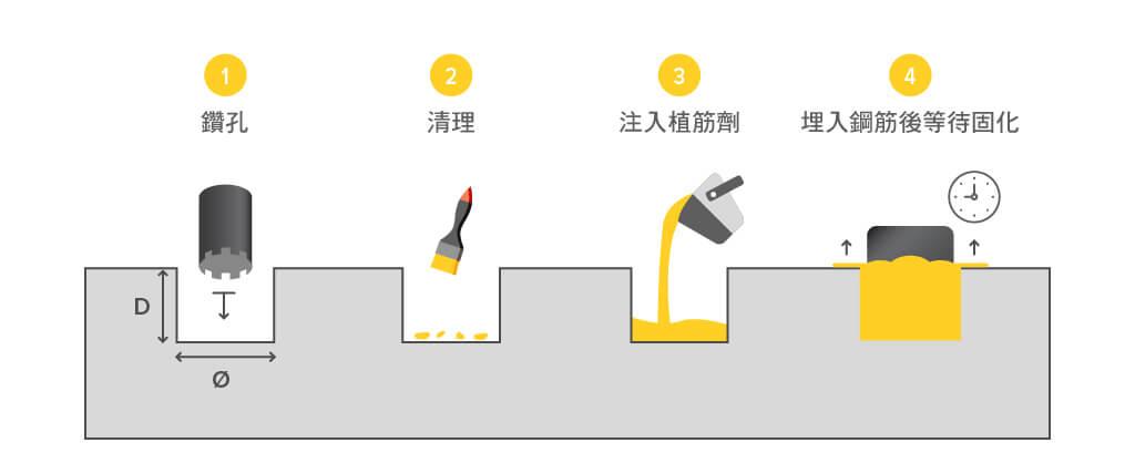 太陽能系統安裝之結構植筋工程工法