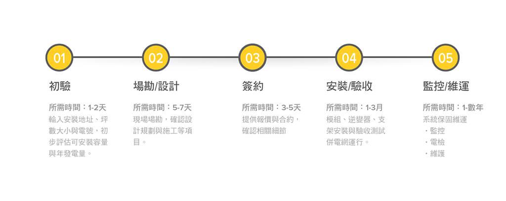 太陽能系統安裝流程